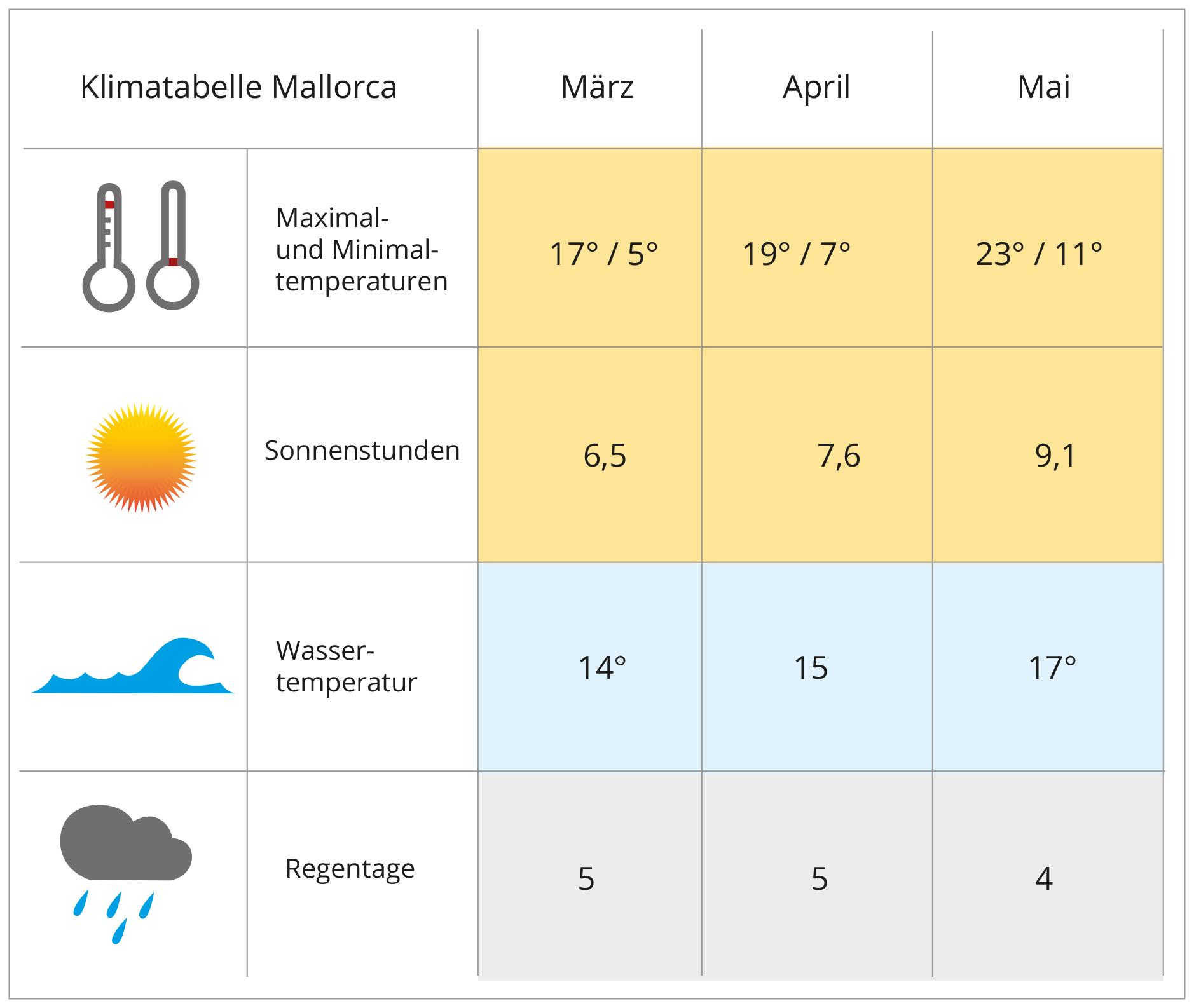 Mallorca im Frühling Klima