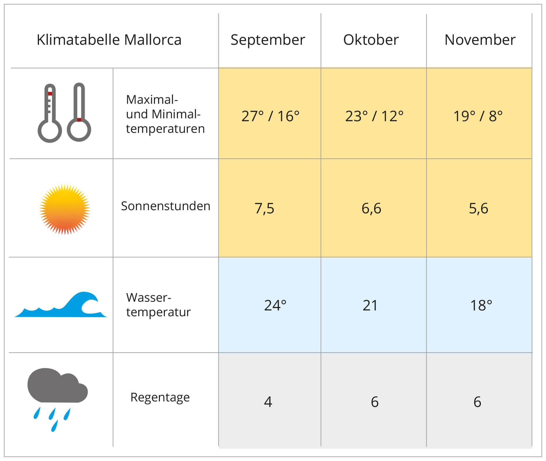 Klima Mallorca Herbst